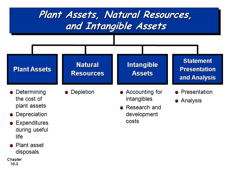 Chapter 10-34 Sale of Plant Assets Compare the book value of the asset with the proceeds received from the sale.