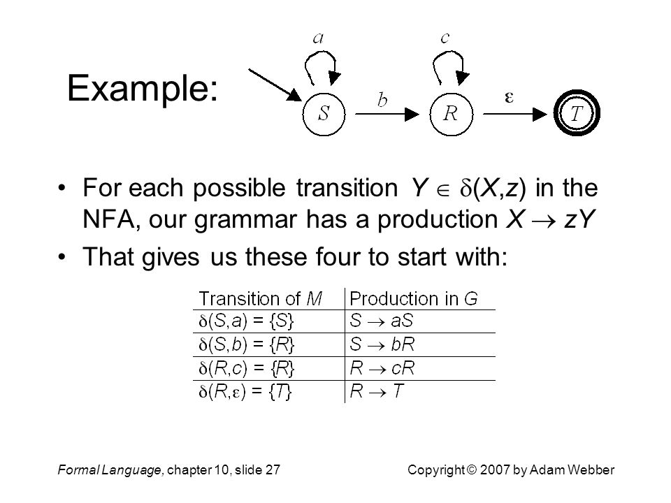 Formal Language, chapter 10, slide 27Copyright © 2007 by Adam Webber Example: For each possible transition Y   (X,z) in the NFA, our grammar has a production X  zY That gives us these four to start with: