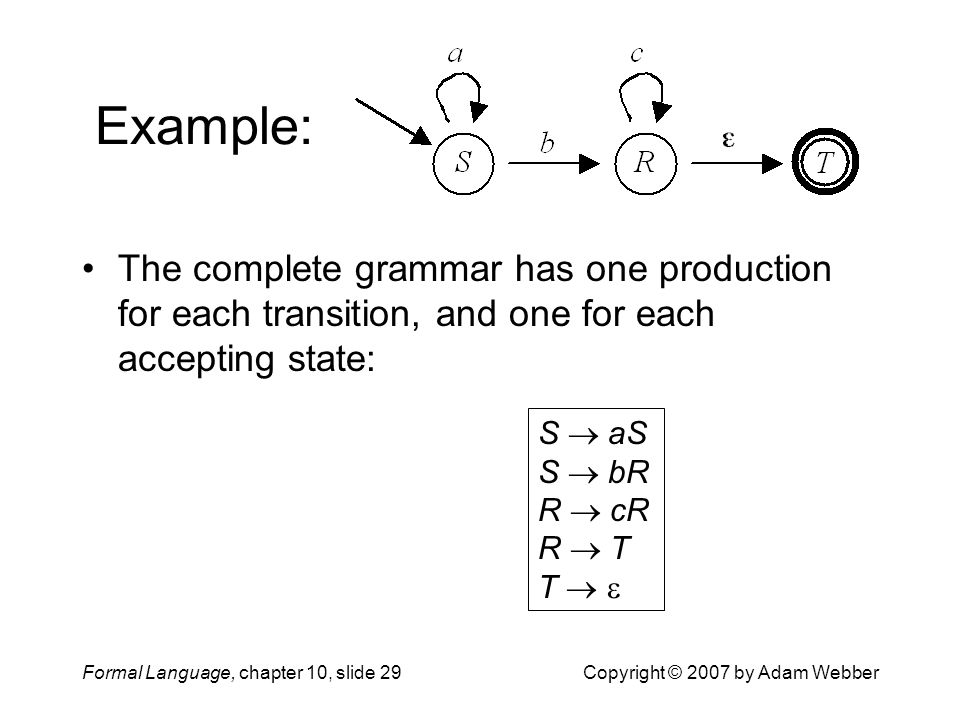 Formal Language, chapter 10, slide 29Copyright © 2007 by Adam Webber Example: The complete grammar has one production for each transition, and one for each accepting state: S  aS S  bR R  cR R  T T  