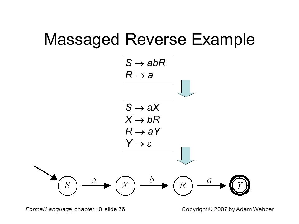 Formal Language, chapter 10, slide 36Copyright © 2007 by Adam Webber Massaged Reverse Example S  abR R  a S  aX X  bR R  aY Y  