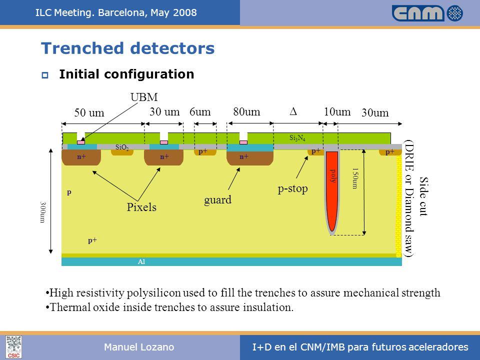 ILC Meeting. Barcelona, May 2008 I+D en el CNM/IMB para futuros aceleradoresManuel Lozano High resistivity polysilicon used to fill the trenches to as