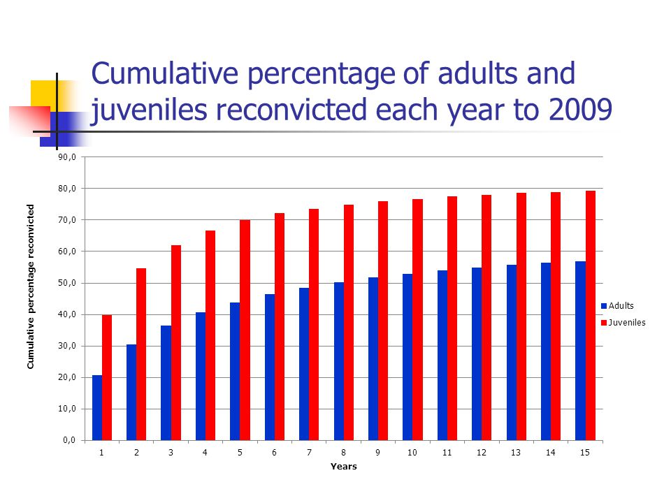 Cumulative percentage of adults and juveniles reconvicted each year to 2009