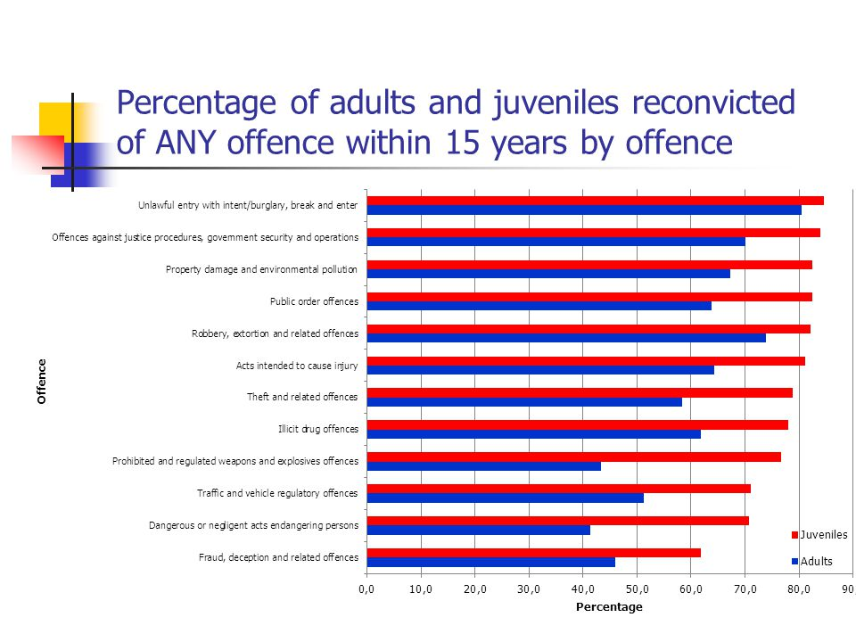 Percentage of adults and juveniles reconvicted of ANY offence within 15 years by offence