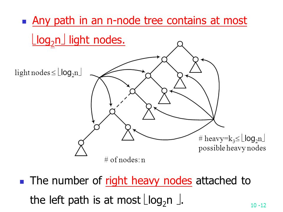 10 -12 light nodes   log 2 n  # heavy=k 3   log 2 n  possible heavy nodes # of nodes: n Any path in an n-node tree contains at most  log 2 n  light nodes.