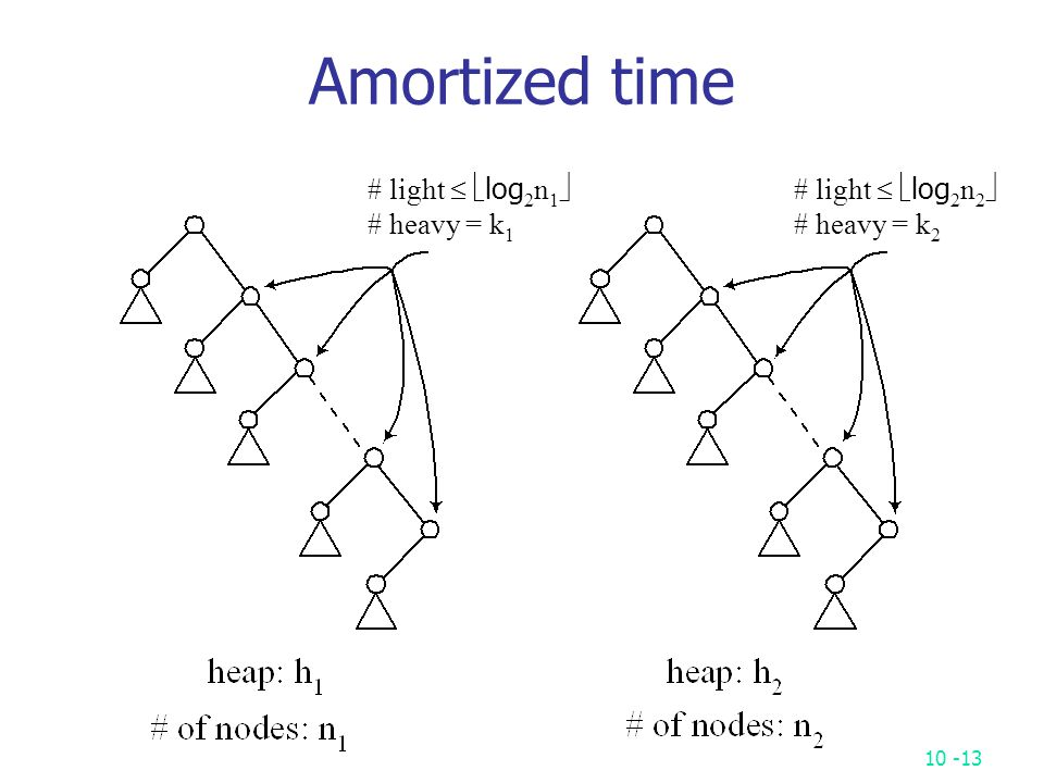 10 -13 Amortized time # light   log 2 n 1  # heavy = k 1 # light   log 2 n 2  # heavy = k 2
