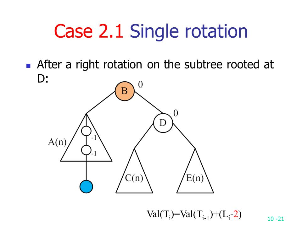 10 -21 Case 2.1 Single rotation After a right rotation on the subtree rooted at D: Val(T i )=Val(T i-1 )+(L i -2)
