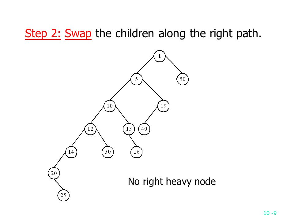 10 -9 Step 2: Swap the children along the right path. No right heavy node