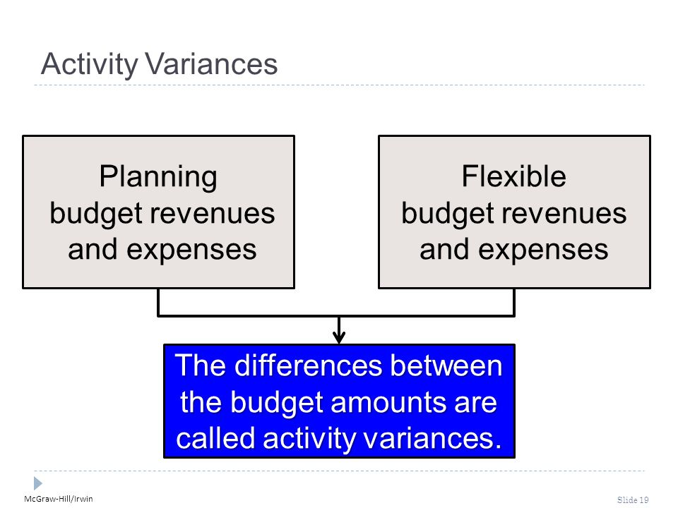 McGraw-Hill/Irwin Slide 19 Activity Variances Planning budget revenues and expenses Flexible budget revenues and expenses The differences between the budget amounts are called activity variances.