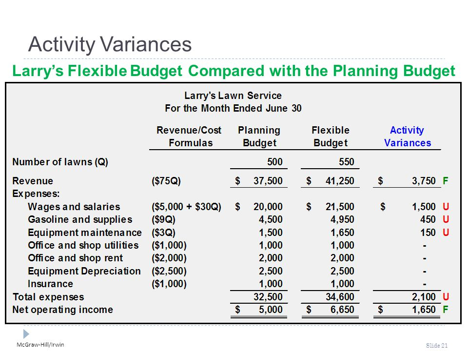 McGraw-Hill/Irwin Slide 21 Activity Variances Larry's Flexible Budget Compared with the Planning Budget