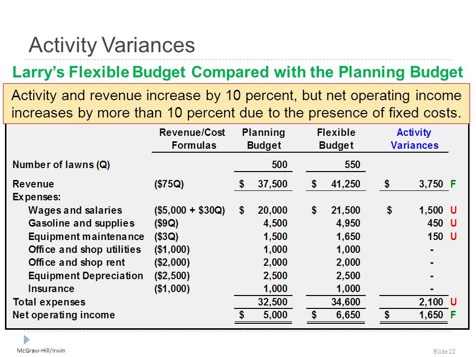 McGraw-Hill/Irwin Slide 22 Activity Variances Larry's Flexible Budget Compared with the Planning Budget Activity and revenue increase by 10 percent, but net operating income increases by more than 10 percent due to the presence of fixed costs.