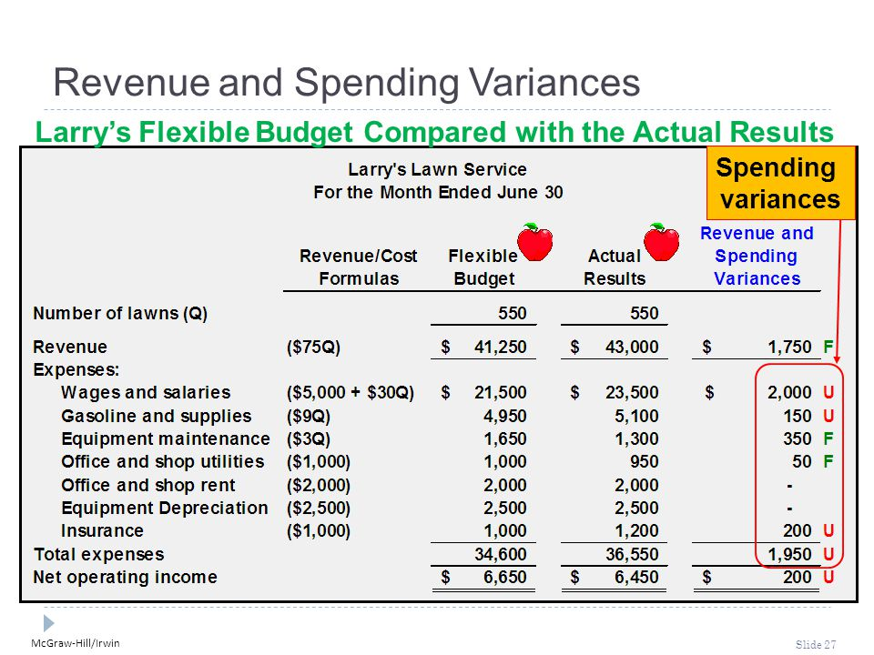 McGraw-Hill/Irwin Slide 27 Larry's Flexible Budget Compared with the Actual Results Revenue and Spending Variances Spending variances