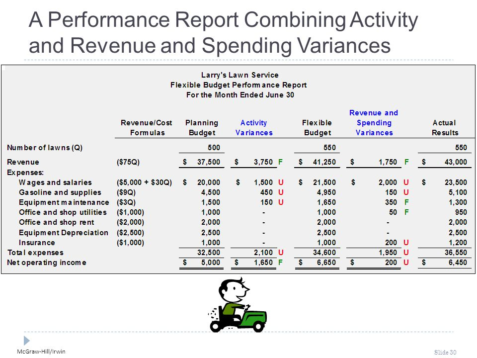 McGraw-Hill/Irwin Slide 30 A Performance Report Combining Activity and Revenue and Spending Variances