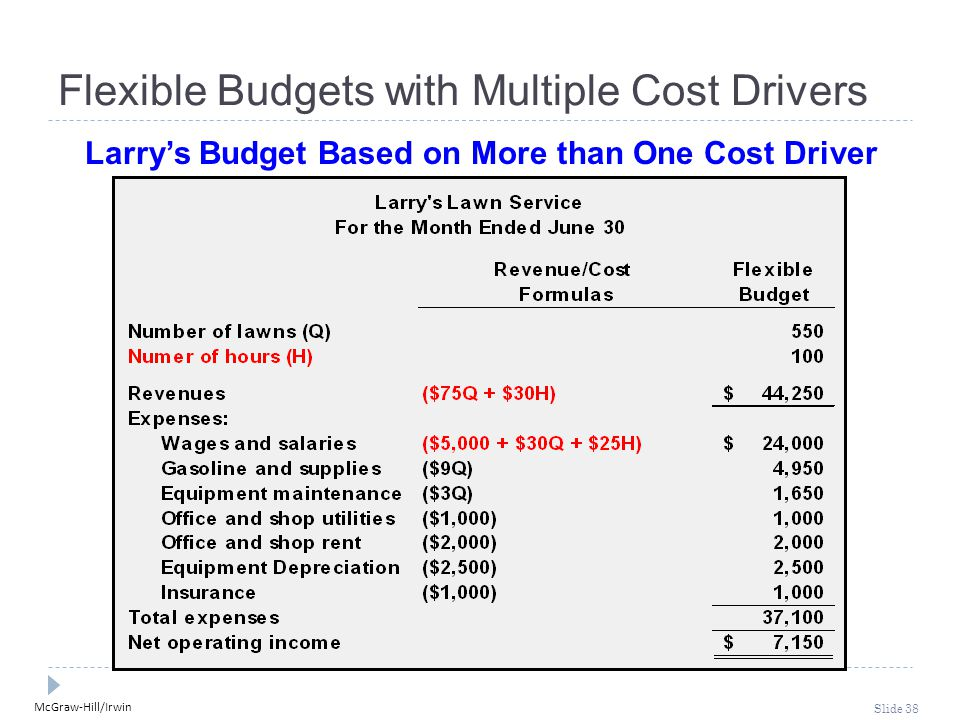 McGraw-Hill/Irwin Slide 38 Flexible Budgets with Multiple Cost Drivers Larry's Budget Based on More than One Cost Driver