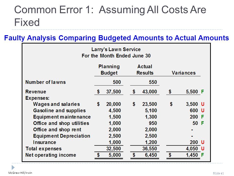 McGraw-Hill/Irwin Slide 41 Common Error 1: Assuming All Costs Are Fixed Faulty Analysis Comparing Budgeted Amounts to Actual Amounts