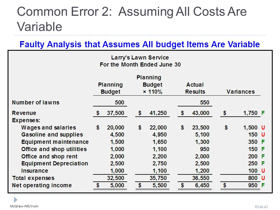 McGraw-Hill/Irwin Slide 42 Common Error 2: Assuming All Costs Are Variable Faulty Analysis that Assumes All budget Items Are Variable