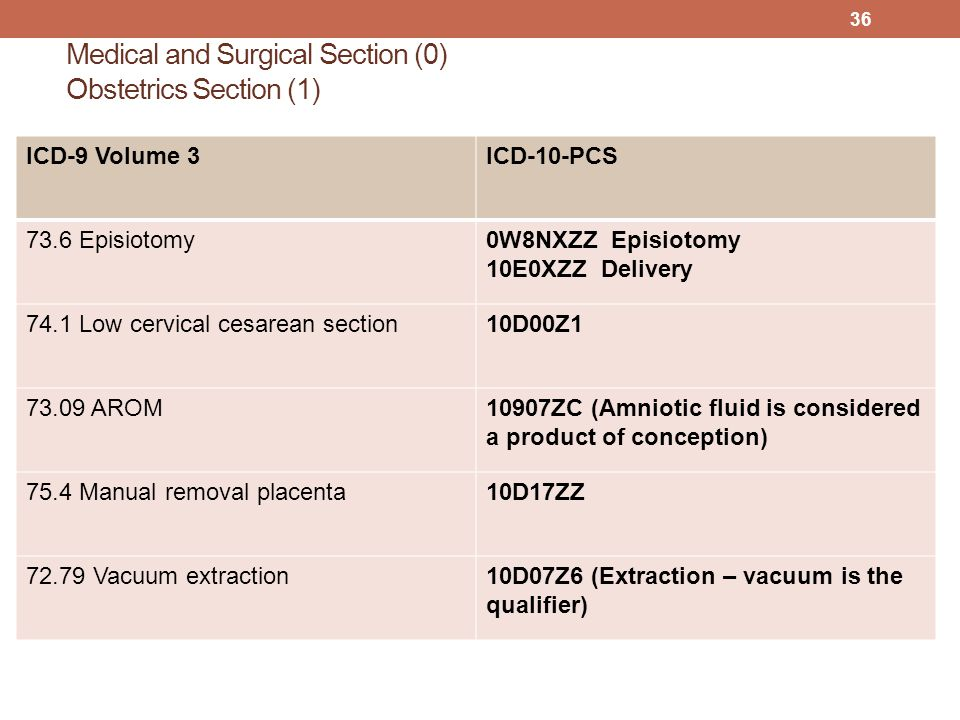 Medical and Surgical Section (0) Obstetrics Section (1) ICD-9 Volume 3ICD-10-PCS 73.6 Episiotomy0W8NXZZ Episiotomy 10E0XZZ Delivery 74.1 Low cervical cesarean section10D00Z1 73.09 AROM10907ZC (Amniotic fluid is considered a product of conception) 75.4 Manual removal placenta10D17ZZ 72.79 Vacuum extraction10D07Z6 (Extraction – vacuum is the qualifier) 36