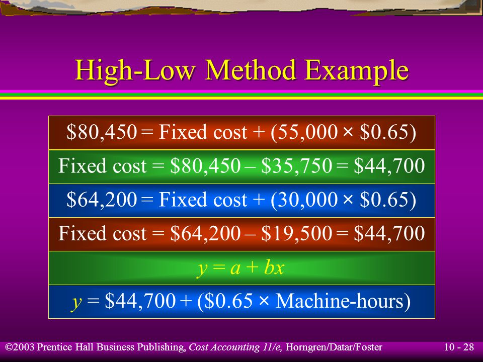 10 - 28 ©2003 Prentice Hall Business Publishing, Cost Accounting 11/e, Horngren/Datar/Foster High-Low Method Example $80,450 = Fixed cost + (55,000 × $0.65) Fixed cost = $80,450 – $35,750 = $44,700 $64,200 = Fixed cost + (30,000 × $0.65) Fixed cost = $64,200 – $19,500 = $44,700 y = a + bx y = $44,700 + ($0.65 × Machine-hours)