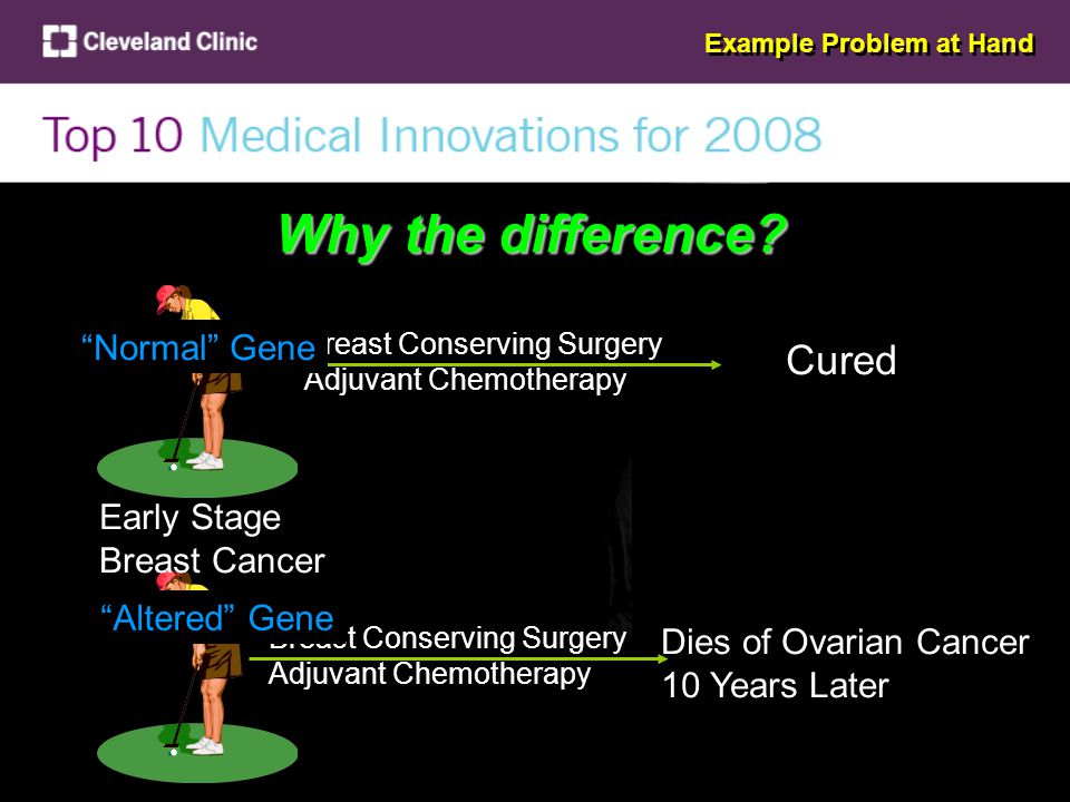 Early Stage Breast Cancer Breast Conserving Surgery Adjuvant Chemotherapy Breast Conserving Surgery Adjuvant Chemotherapy Cured Dies of Ovarian Cancer 10 Years Later Normal Gene Altered Gene Why the difference.