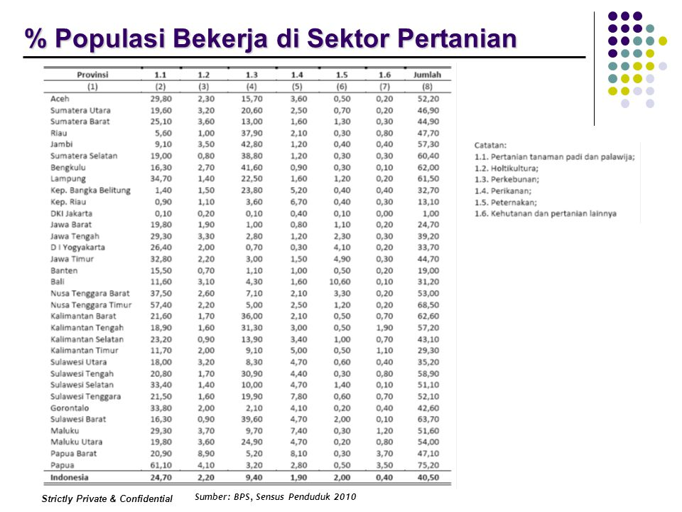 Strictly Private & Confidential % Populasi Bekerja di Sektor Pertanian Sumber: BPS, Sensus Penduduk 2010