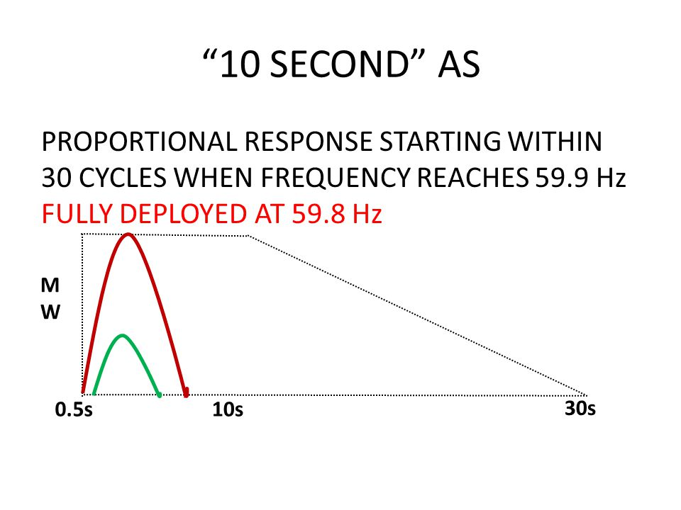 10 SECOND AS PROPORTIONAL RESPONSE STARTING WITHIN 30 CYCLES WHEN FREQUENCY REACHES 59.9 Hz FULLY DEPLOYED AT 59.8 Hz MWMW 0.5s10s 30s