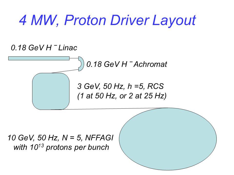 4 MW, Proton Driver Layout 0.18 GeV H ‾ Achromat 0.18 GeV H ‾ Linac 10 GeV, 50 Hz, N = 5, NFFAGI with 10 13 protons per bunch 3 GeV, 50 Hz, h =5, RCS
