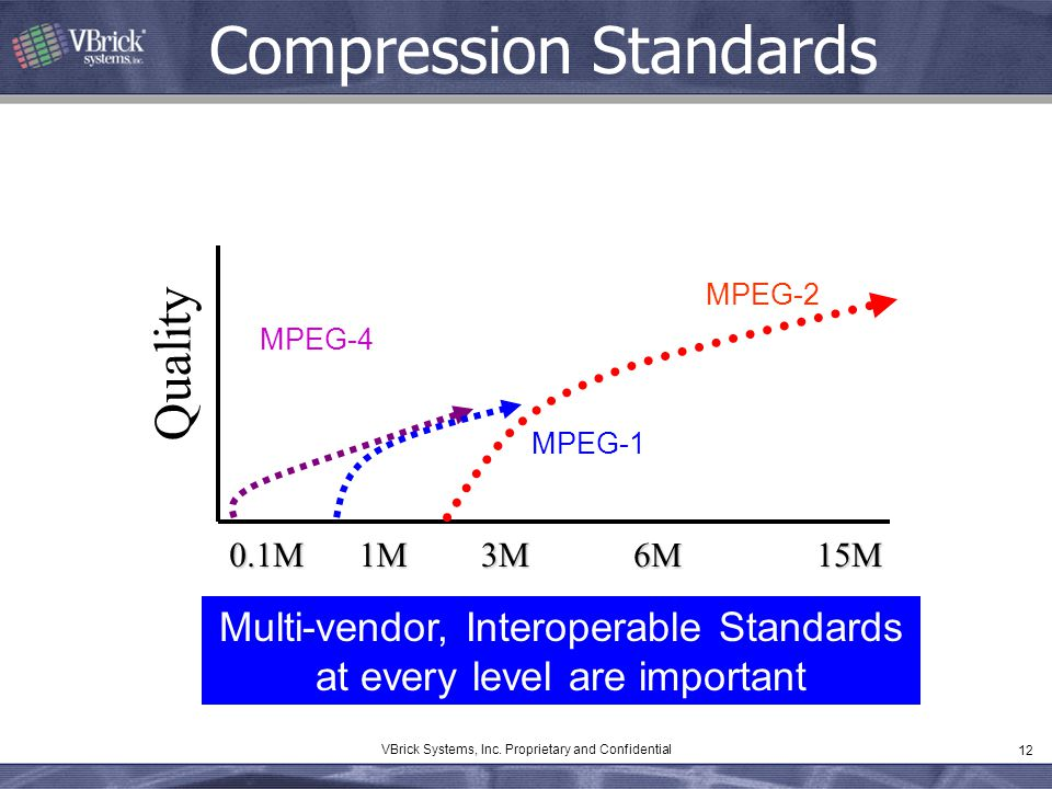 12 VBrick Systems, Inc. Proprietary and Confidential Compression Standards 1M0.1M3M 6M 15M Quality MPEG-4 Multi-vendor, Interoperable Standards at eve