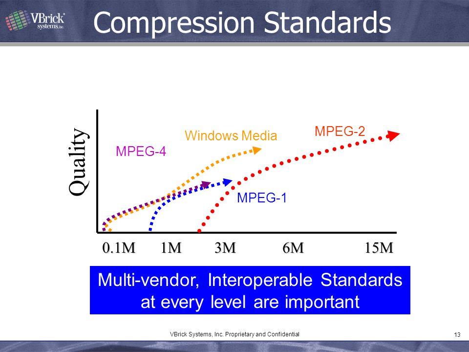 13 VBrick Systems, Inc. Proprietary and Confidential Compression Standards 1M0.1M3M 6M 15M Quality Windows Media Multi-vendor, Interoperable Standards