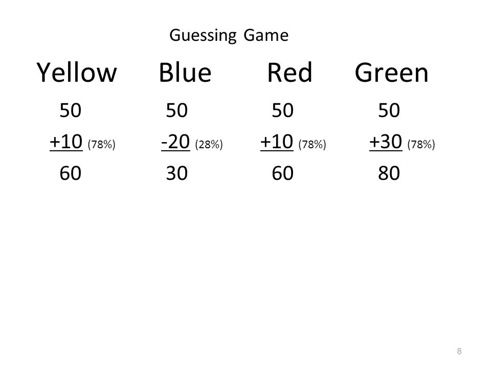 Yellow Blue Red Green 50 50 50 50 +10 (78%) -20 (28%) +10 (78%) +30 (78%) 60 30 60 80 Guessing Game 8