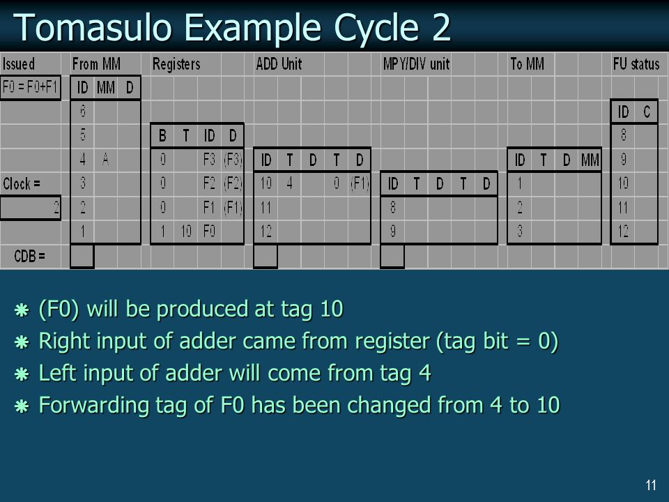 11 Tomasulo Example Cycle 2  (F0) will be produced at tag 10  Right input of adder came from register (tag bit = 0)  Left input of adder will come from tag 4  Forwarding tag of F0 has been changed from 4 to 10