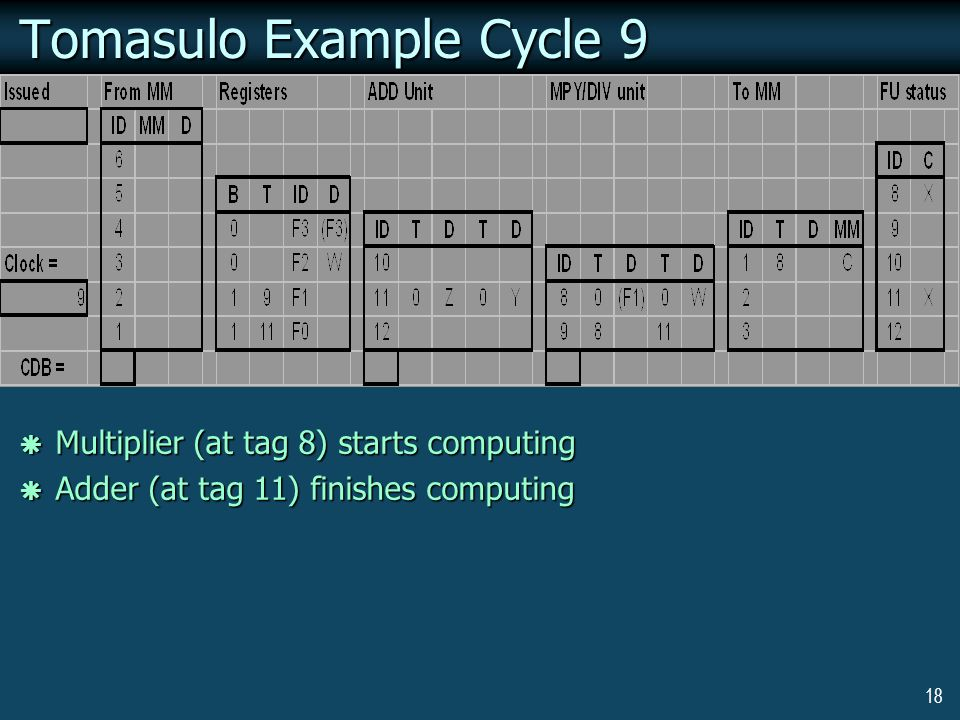 18 Tomasulo Example Cycle 9  Multiplier (at tag 8) starts computing  Adder (at tag 11) finishes computing