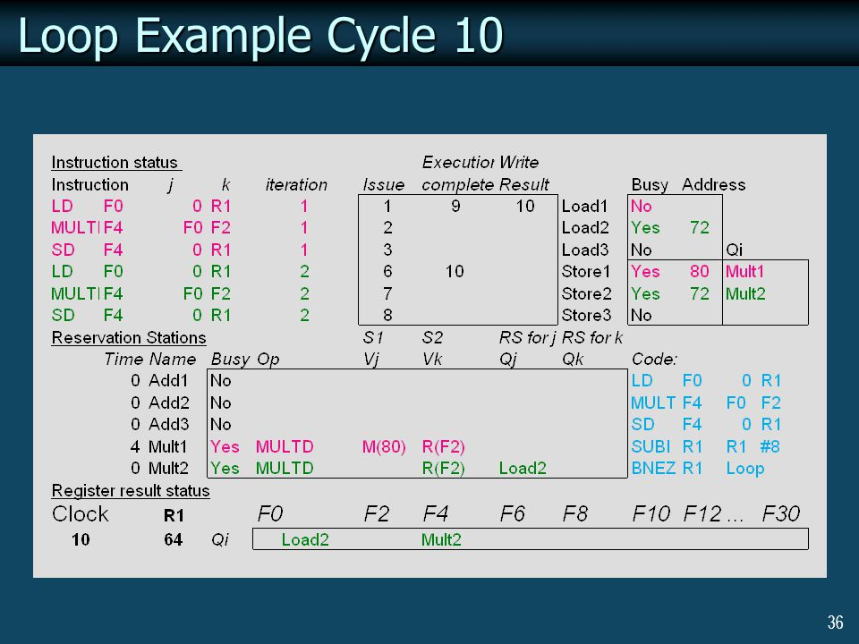 36 Loop Example Cycle 10