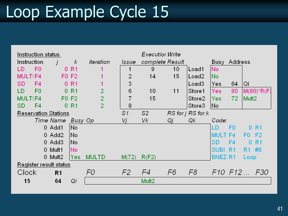 41 Loop Example Cycle 15
