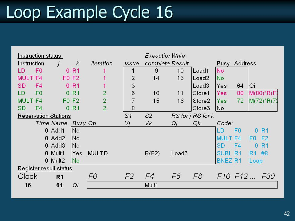 42 Loop Example Cycle 16