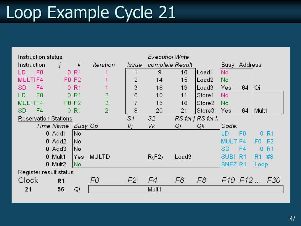 47 Loop Example Cycle 21