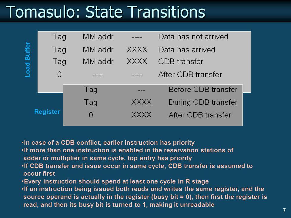 18 Tomasulo Example Cycle 9  Multiplier (at tag 8) starts computing  Adder (at tag 11) finishes computing