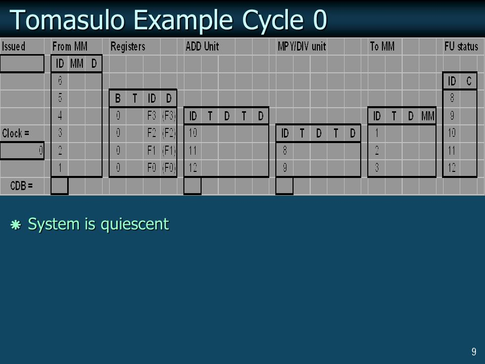 9 Tomasulo Example Cycle 0  System is quiescent