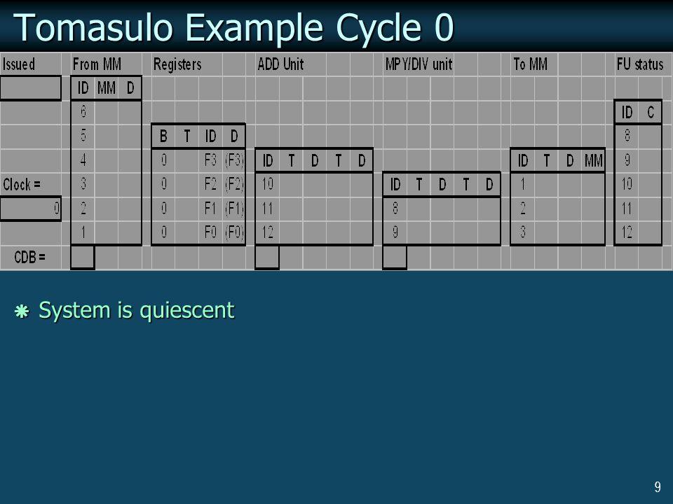 30 Loop Example Cycle 4