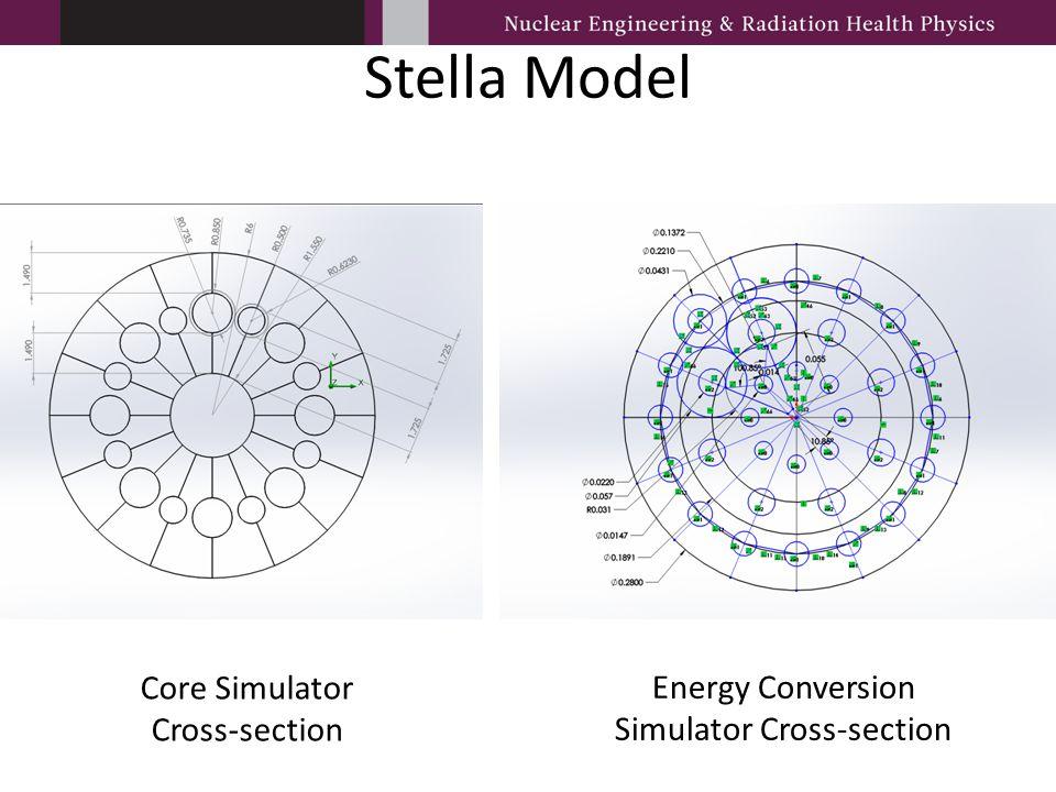Stella Model Core Simulator Cross-section Energy Conversion Simulator Cross-section
