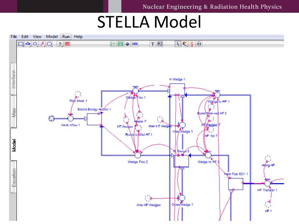 STELLA Model
