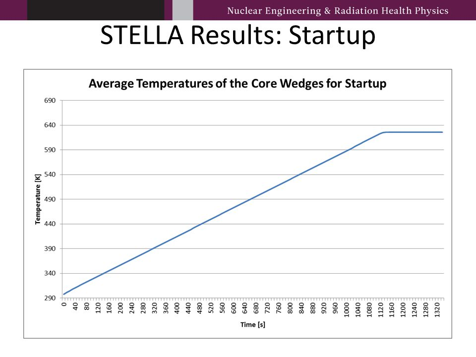 STELLA Results: Startup