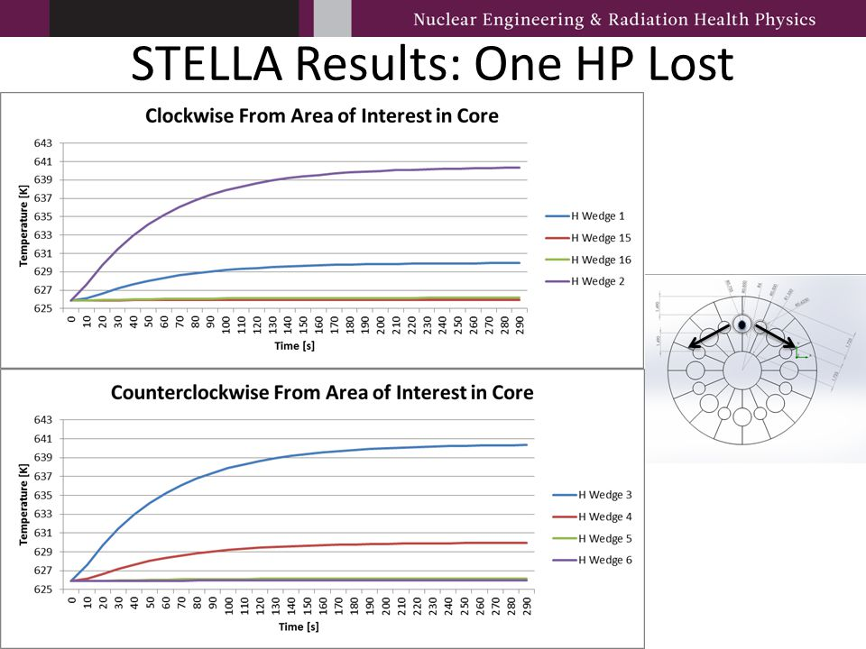 STELLA Results: One HP Lost