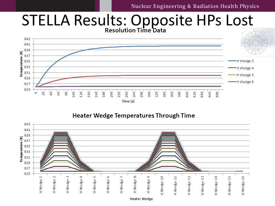 STELLA Results: Opposite HPs Lost