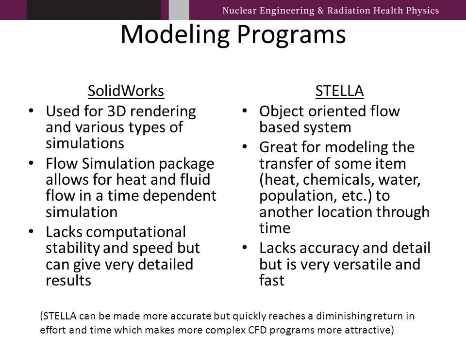 Modeling Programs SolidWorks Used for 3D rendering and various types of simulations Flow Simulation package allows for heat and fluid flow in a time d