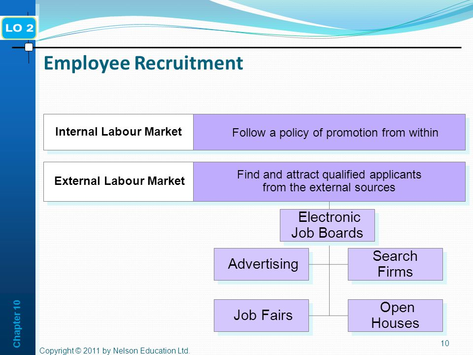 Chapter 10 Employee Recruitment 10 External Labour Market Find and attract qualified applicants from the external sources Find and attract qualified applicants from the external sources Internal Labour Market Follow a policy of promotion from within Job Fairs Search Firms Advertising Open Houses Copyright © 2011 by Nelson Education Ltd.