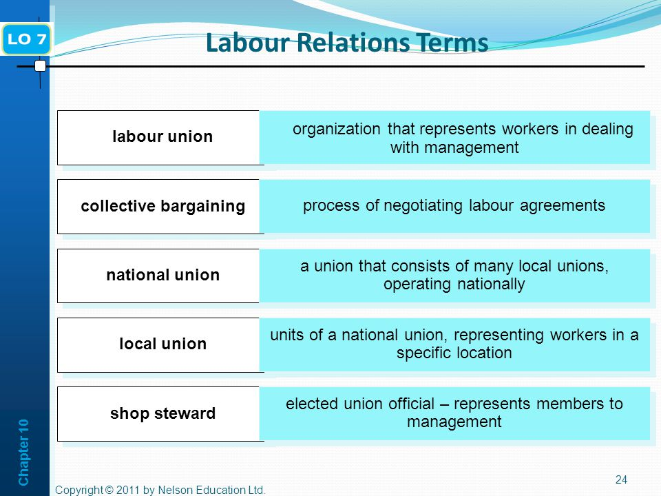 Chapter 10 Labour Relations Terms 24 collective bargaining process of negotiating labour agreements national union a union that consists of many local unions, operating nationally local union units of a national union, representing workers in a specific location labour union organization that represents workers in dealing with management shop steward elected union official – represents members to management Copyright © 2011 by Nelson Education Ltd.