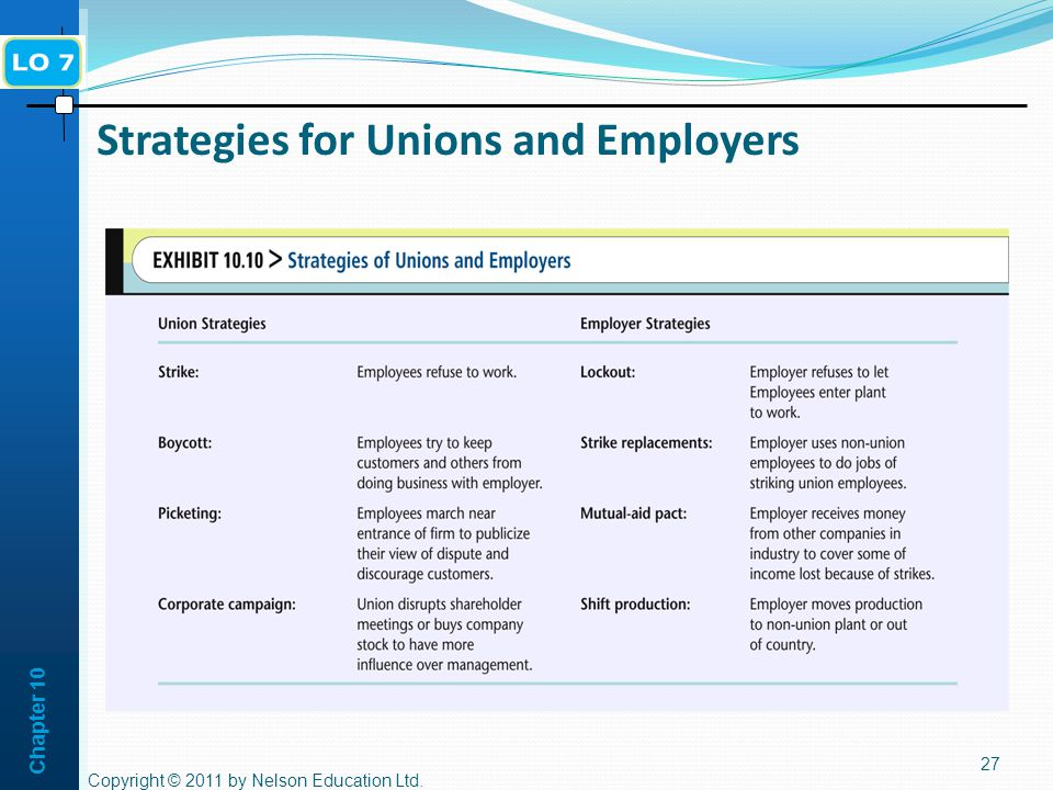 Chapter 10 Strategies for Unions and Employers 27 Copyright © 2011 by Nelson Education Ltd.