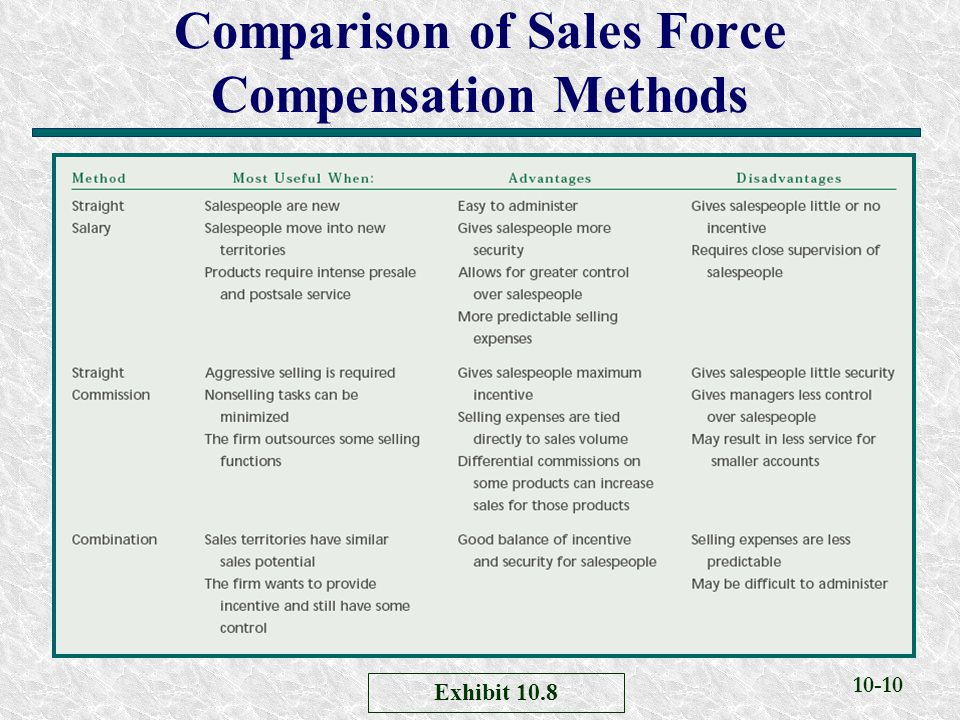 10-10 Comparison of Sales Force Compensation Methods Exhibit 10.8