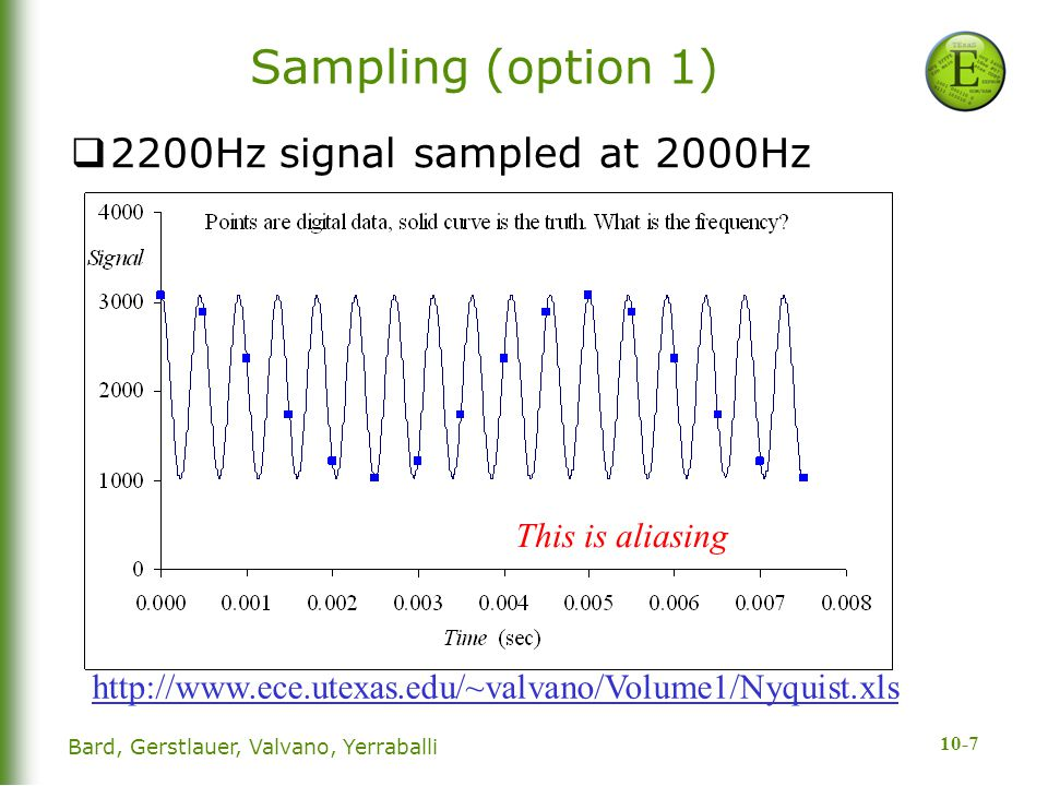 10-7 Sampling (option 1)  2200Hz signal sampled at 2000Hz Bard, Gerstlauer, Valvano, Yerraballi This is aliasing http://www.ece.utexas.edu/~valvano/V