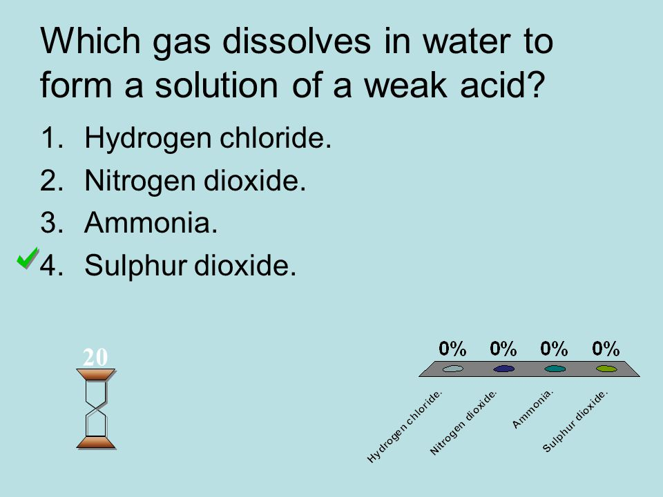 Which gas dissolves in water to form a solution of a weak acid.
