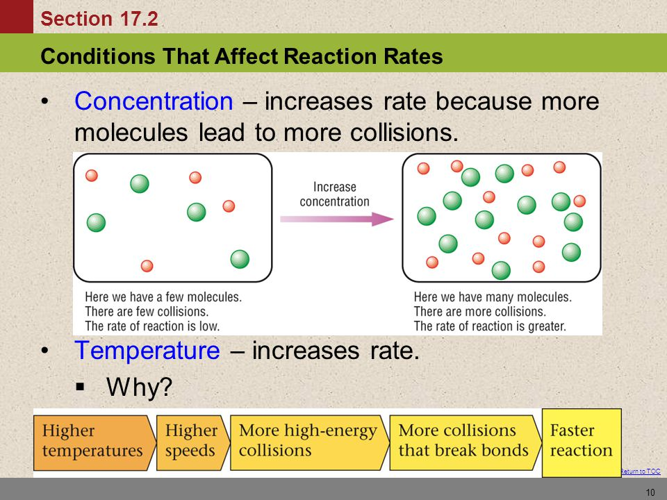 Conditions That Affect Reaction Rates Section 17.2 Return to TOC 10 Concentration – increases rate because more molecules lead to more collisions. Tem